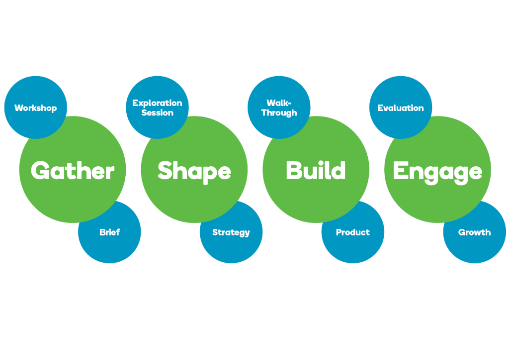 Gather, Shape, Build and Engage with the Flywheel Momentum Process