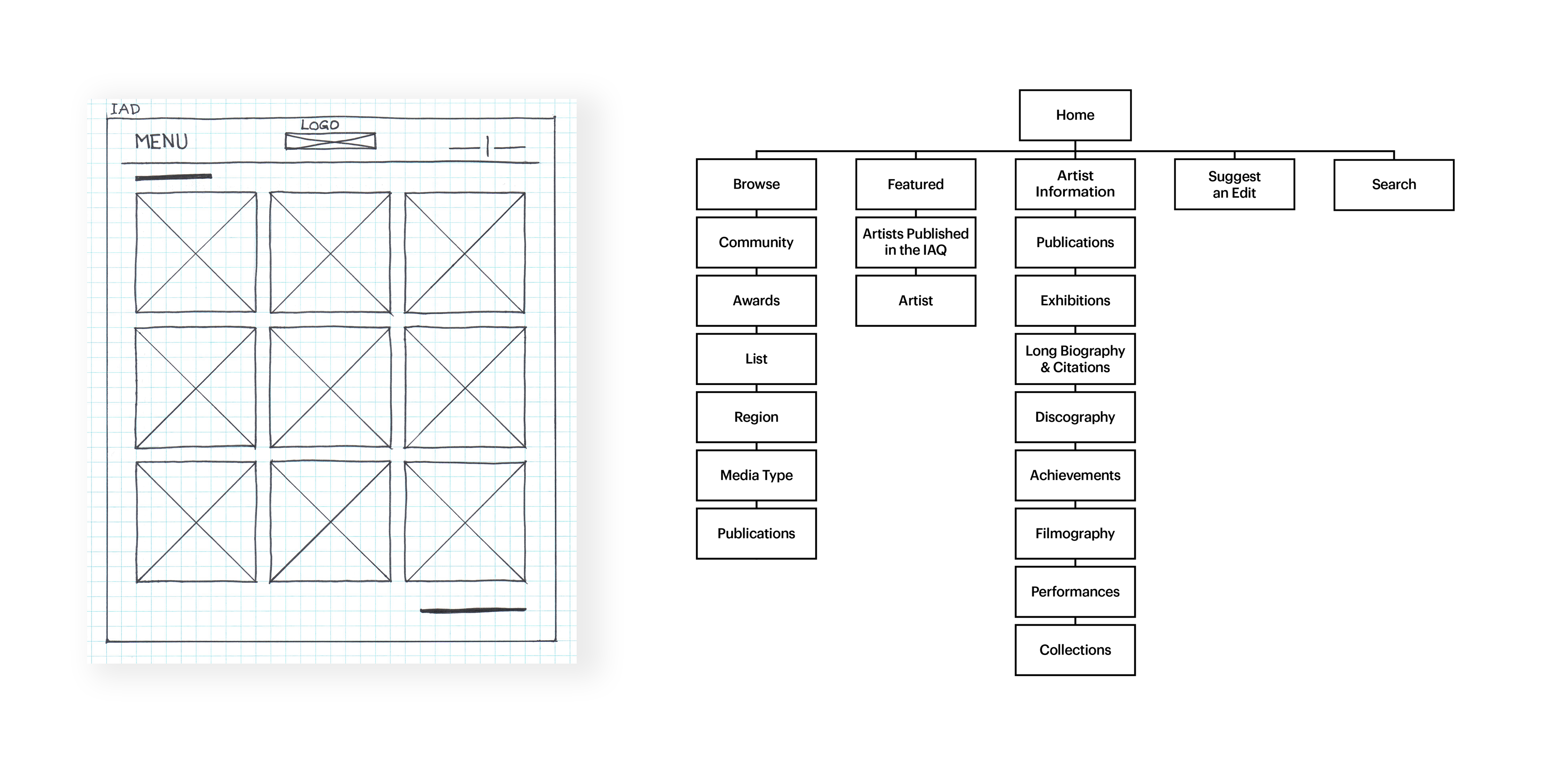 Hand drawn wireframe and information Architecture for Inuit Art Foundation's website