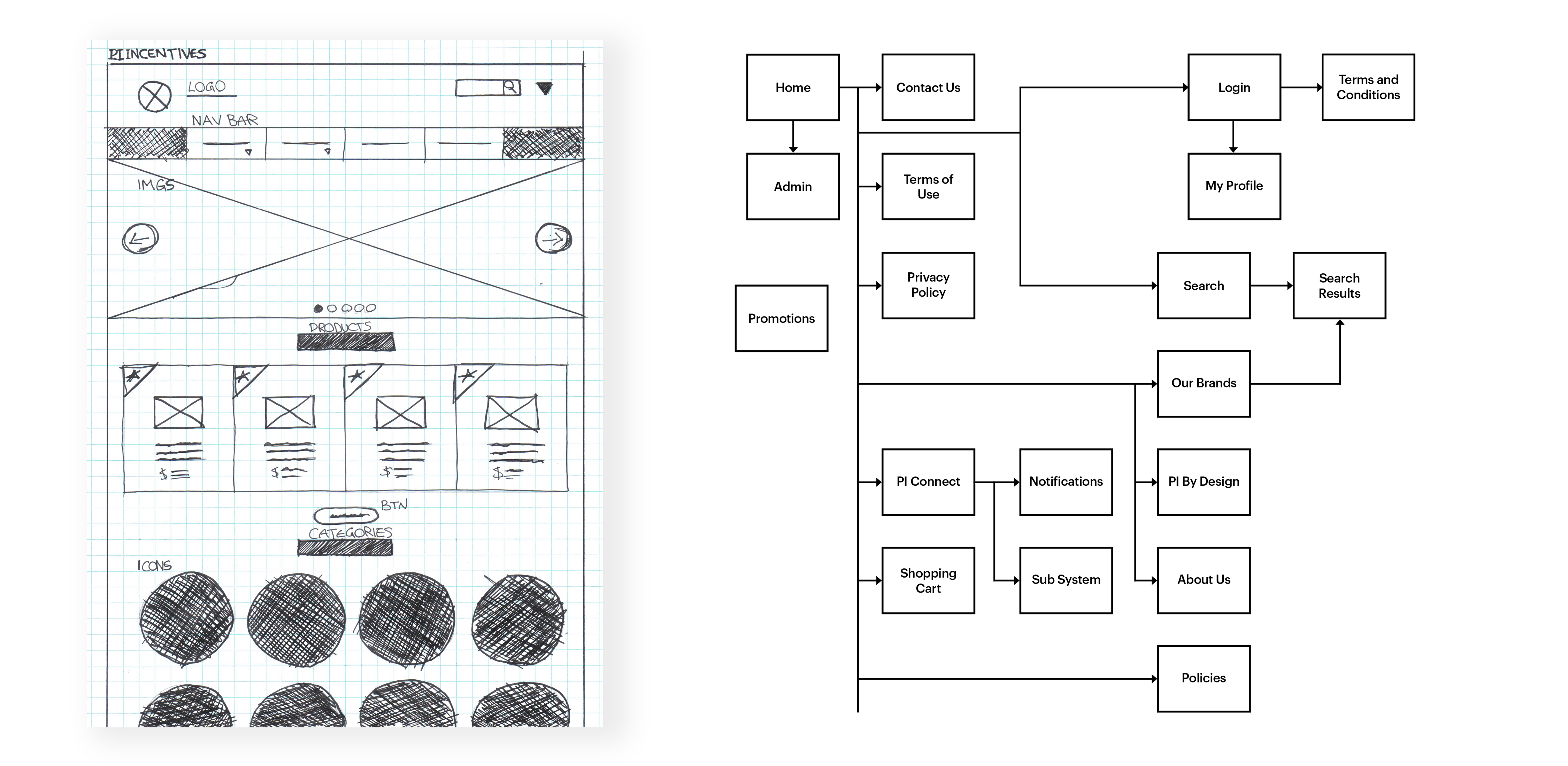Hand drawn wireframe and information architecture for PI Incentives' website